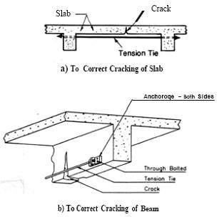 Prestressing Steel for Crack Repair