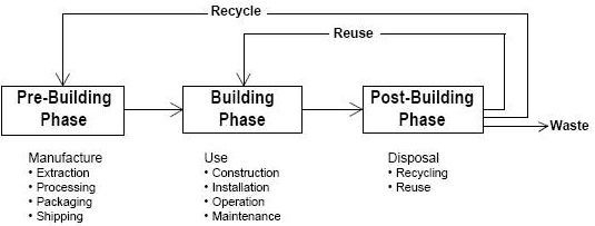 Three Phases of Building materials