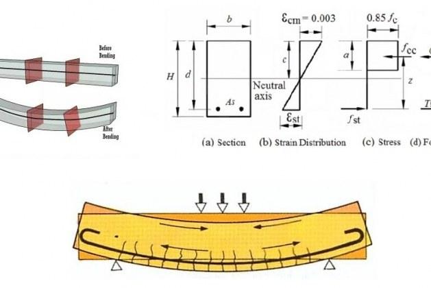 Fundamental Assumptions for Reinforced Concrete Design