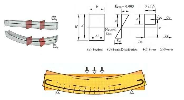 Fundamental Assumptions for reinforced concrete behaviour