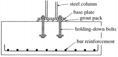 Reinforced concrete pad foundations