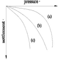 P-Delta curve in different foundation soils