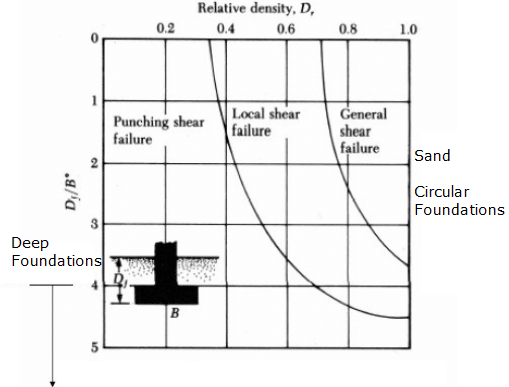 different failure modes in sandy soil