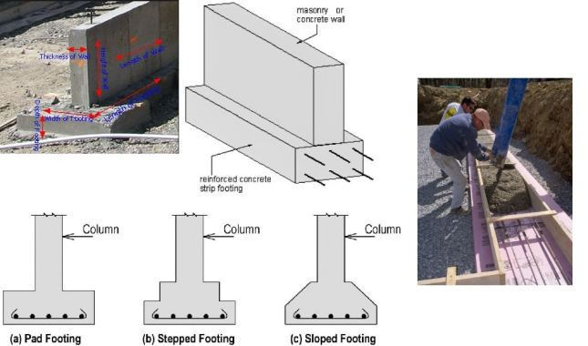 Construction of Wall Footing