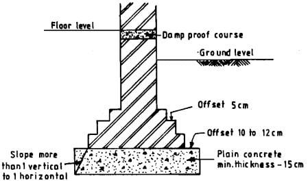 Masonry Wall Footing