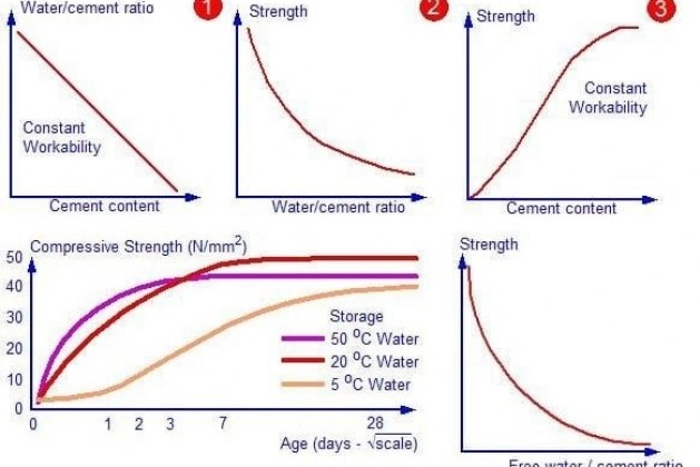 Factors Affecting Strength of Concrete