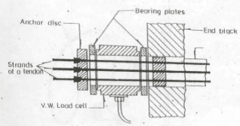 Vibrating Wire (VW) Load Cell Arrangement