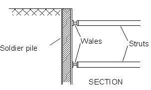 BRACED WALLS + ANCHOR/STRUT SUPPORT FOR DEEP EXCAVATION