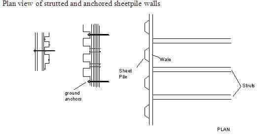 SHEET PILE WALLS (SHEETPILING)