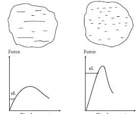 Representation of Strength in Normal Strength Concrete (right) and High Strength Concrete (left)