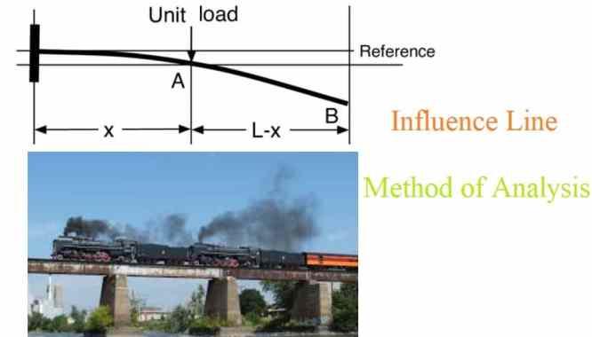 Influence Line Method of Analysis
