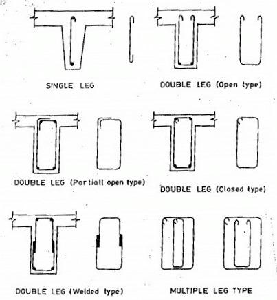 types-of-stirrups