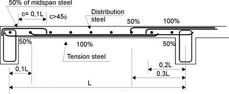 Reinforcement Details of Continuous Beams and Slabs