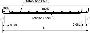 Reinforcement Details of Simply Supported Beam and Slab