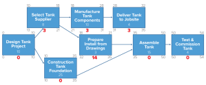 Project Management Techniques PERT, CPM and Grantt Chart