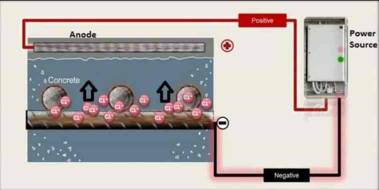 Schematic Illustration of ECE Process