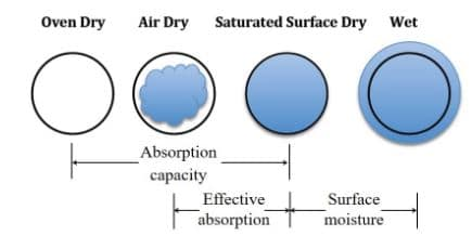 aggregate water content