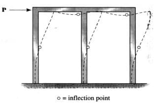 Inflection Point Placed at the Mid-height of Column and center of a Beam