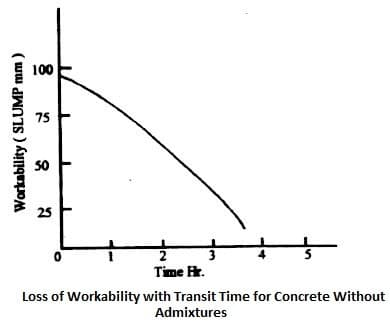 Loss of Workability of Concrete with Transit Times