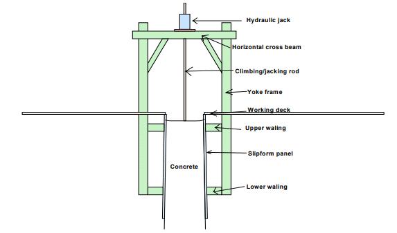 Components of Slipform
