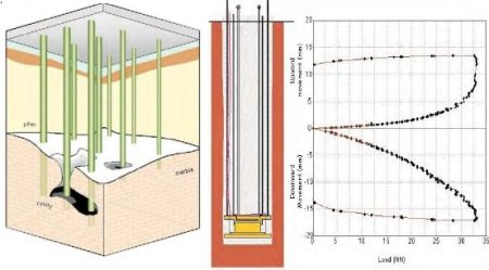 soil tests for deep foundation