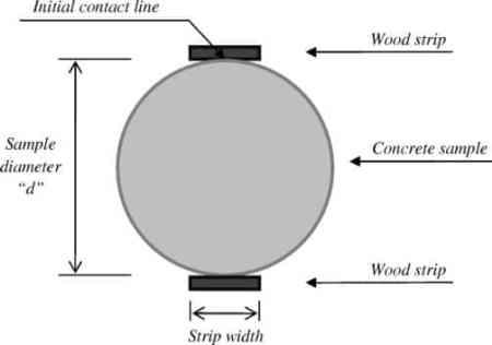 Arrangement for Split tensile strength