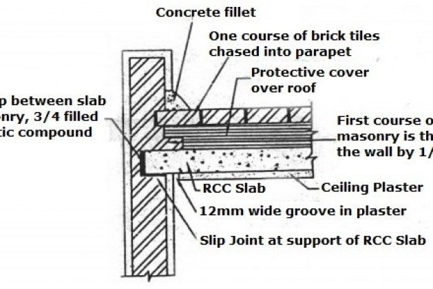 Good Construction Practices and Techniques to Prevent Structural Damage
