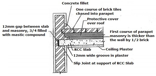 Bearing of RCC Slab on Masonry Wall