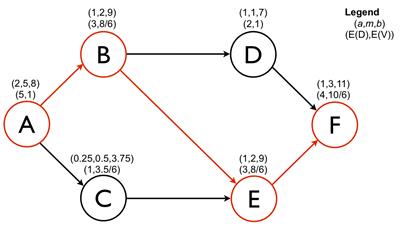PERT Network