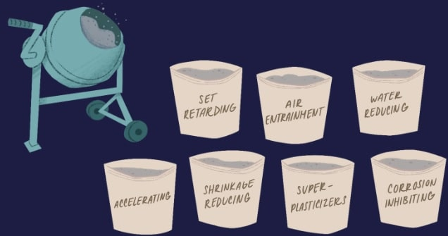 Types of Admixtures
