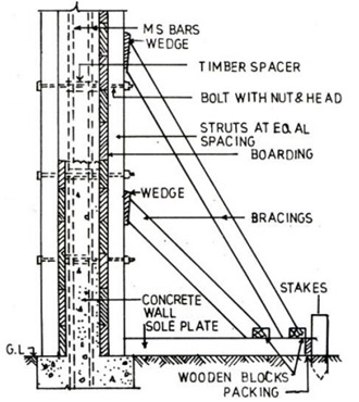 Concrete Formwork Checklist for Walls