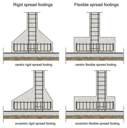 different types of footing with reinforcement details