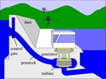 Reversible Turbine Hydro Power Plants