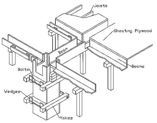 Measurements of formwork (shuttering)