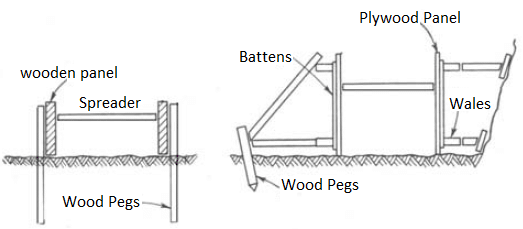 Components of Footing Formwork