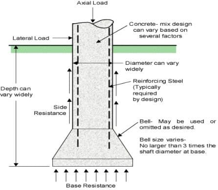 Caisson Foundation Details