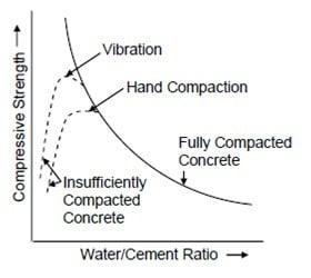 Workability Vs. Strength of Concrete