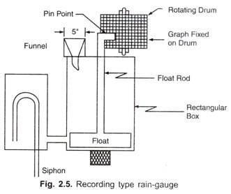 Natural Syphon or Float Type Rain Gauge Details
