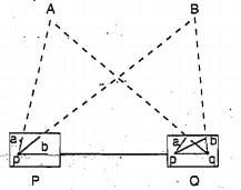 Plane Table Survey - Intersection