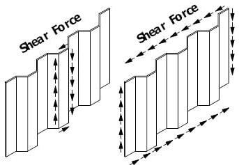 Properties of corrugated steel plate webs