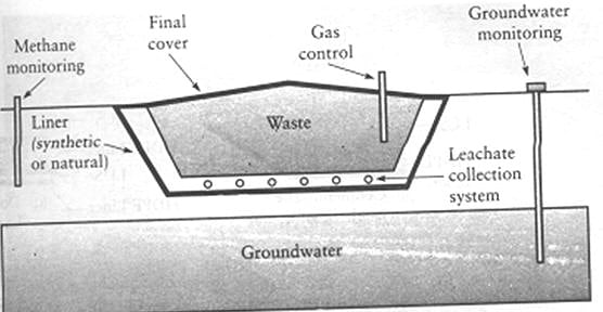 Components of a Typical Solid Waste Landfill