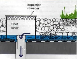 Inspection Chamber of Drainage Systems