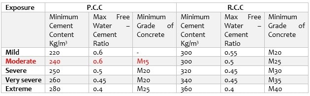 Selection of Water Cement Ration for Concrete