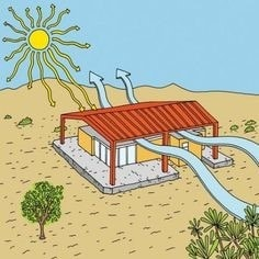 Climate Control in Zero Energy House
