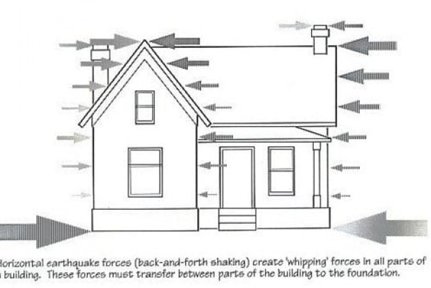 Types of Loads on Structures – Buildings and Other Structures