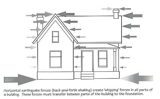 Earthquake Loads on Structures