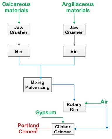 Fig: Manufacture of Cement by Dry Process