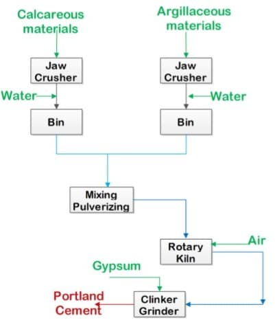 Fig: Manufacture of Cement by Wet Process
