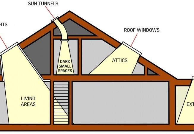 Types of Skylights for your Building Roofs