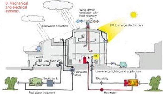 Rainwater System in Zero Energy House